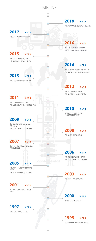 Timeline-CN